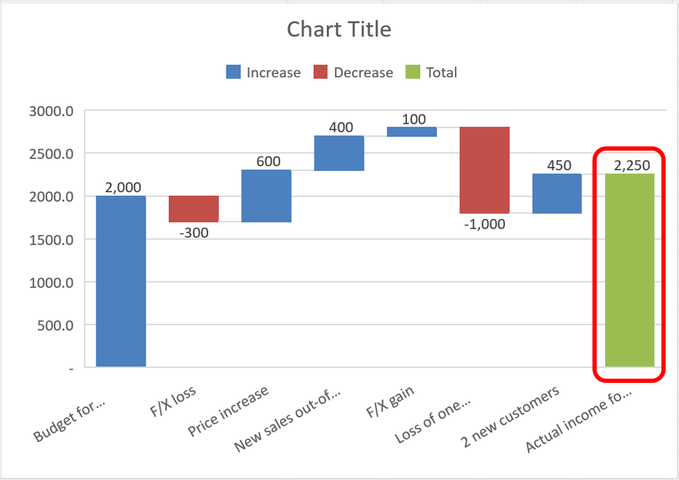 Legend Auto Sales >> How to create Waterfall charts in Excel - Spreadsheet1 - Excel Data Analytics