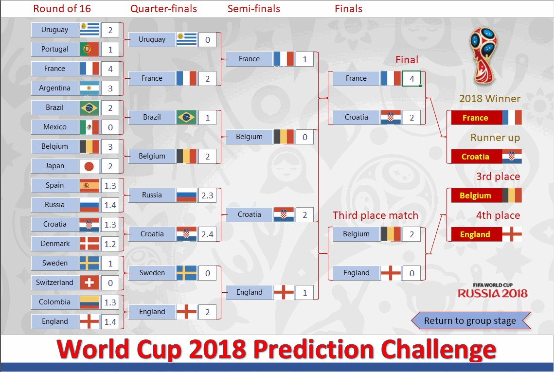2018 World Cup Russia Free Predictor Template | Spreadsheet1