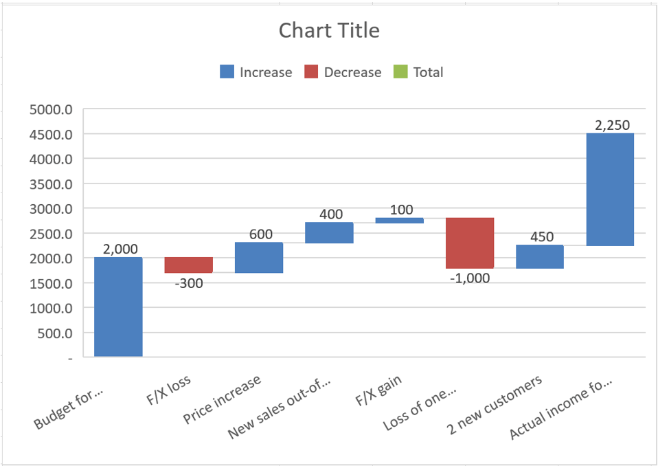How to create waterfall charts in excel waterfall chart ccuart Choice Image
